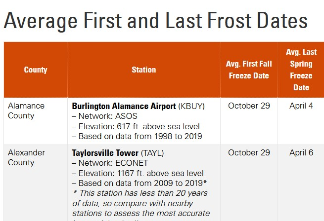First and Lst Frost Dates by County